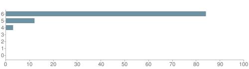 Chart?cht=bhs&chs=500x140&chbh=10&chco=6f92a3&chxt=x,y&chd=t:84,12,3,0,0,0,0&chm=t+84%,333333,0,0,10|t+12%,333333,0,1,10|t+3%,333333,0,2,10|t+0%,333333,0,3,10|t+0%,333333,0,4,10|t+0%,333333,0,5,10|t+0%,333333,0,6,10&chxl=1:|other|indian|hawaiian|asian|hispanic|black|white
